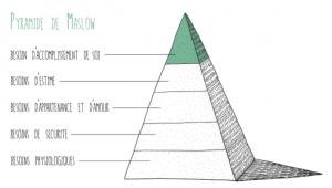 Comprendre la Pyramide de Maslow pour comprendre ce qui s'opère dans la rat-race